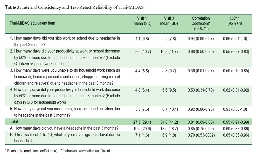 Test-Retest Reliability Of The Thai Migraine Disability